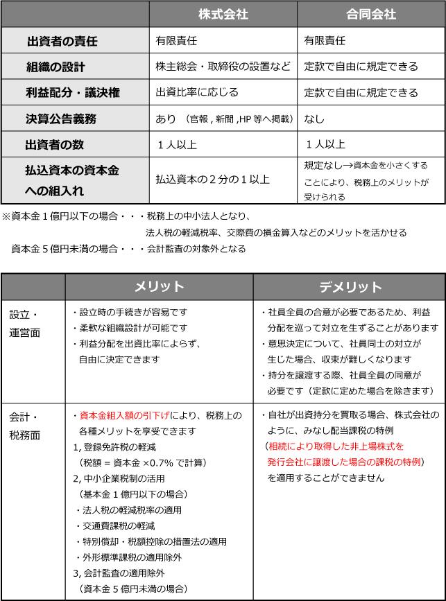 fudousan-houjin-goud1