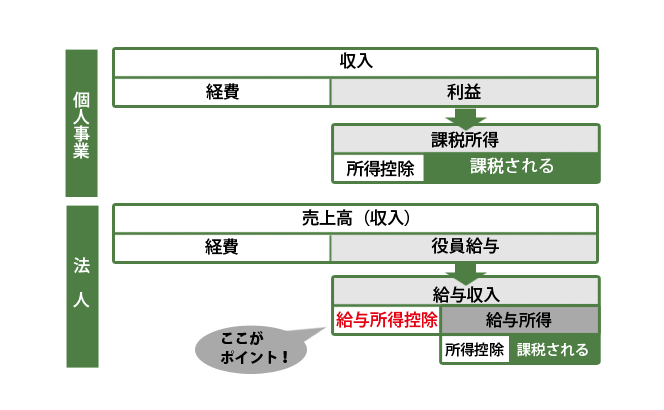 fudousan-houjin-kyuyo