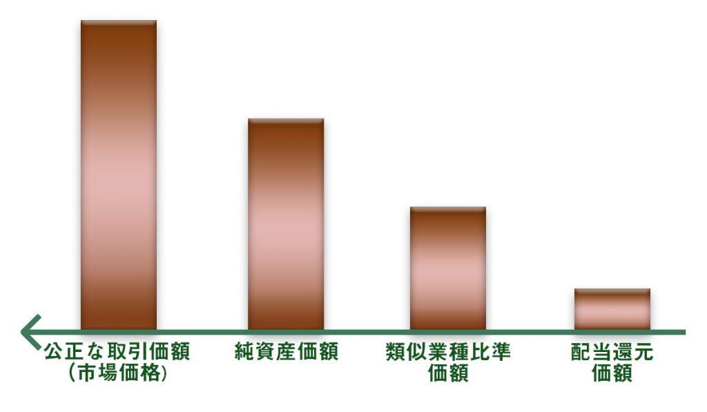 株式の評価額のイメージ