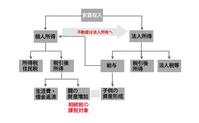 fudousan-houjin-kyuyo2