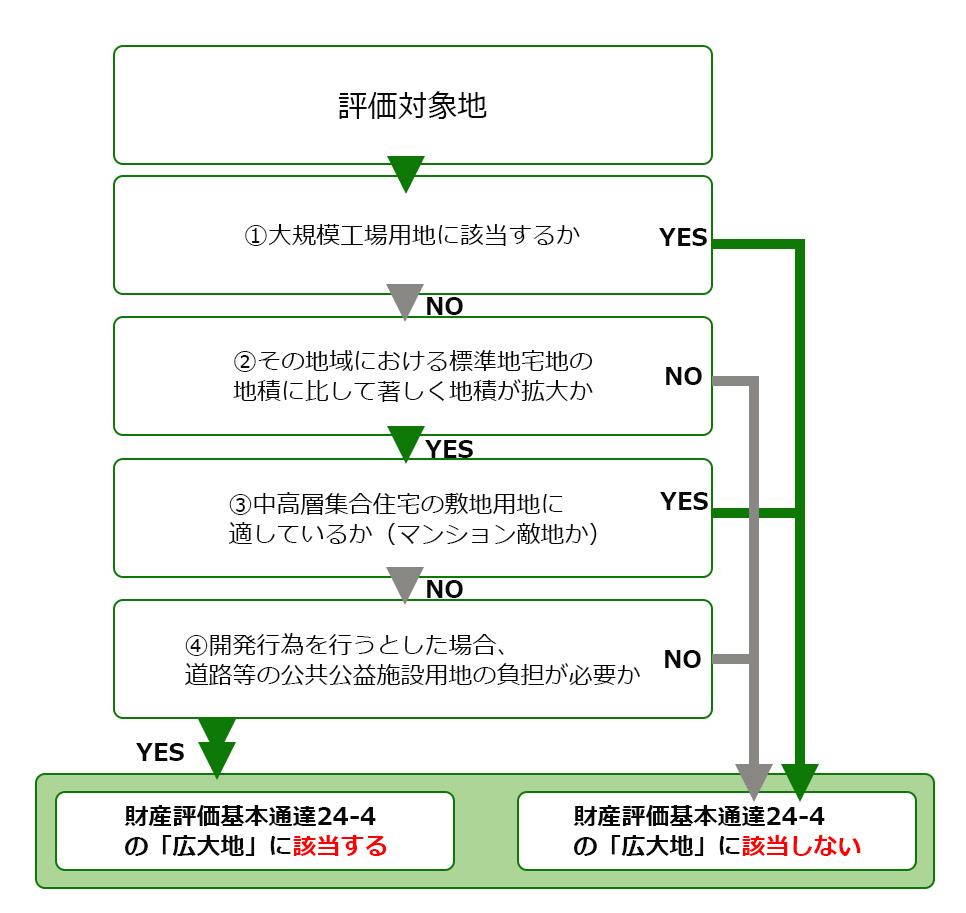 kodai-chi-hyoka-03